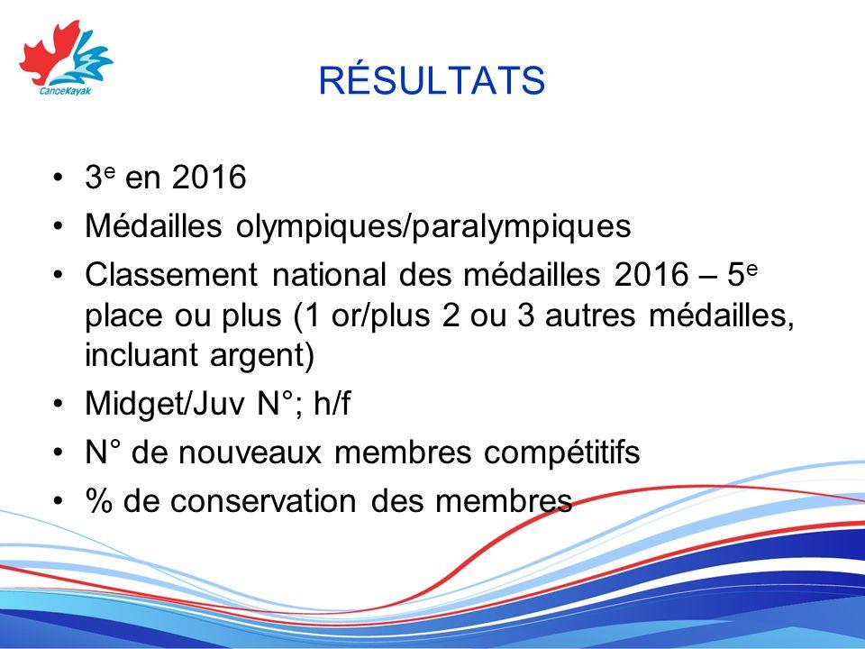 RÉSULTATS 3 e en 2016 Médailles olympiques/paralympiques Classement national des médailles 2016 – 5 e place ou plus (1 or/plus 2 ou 3 autres médailles, incluant argent) Midget/Juv N°; h/f N° de nouveaux membres compétitifs % de conservation des membres