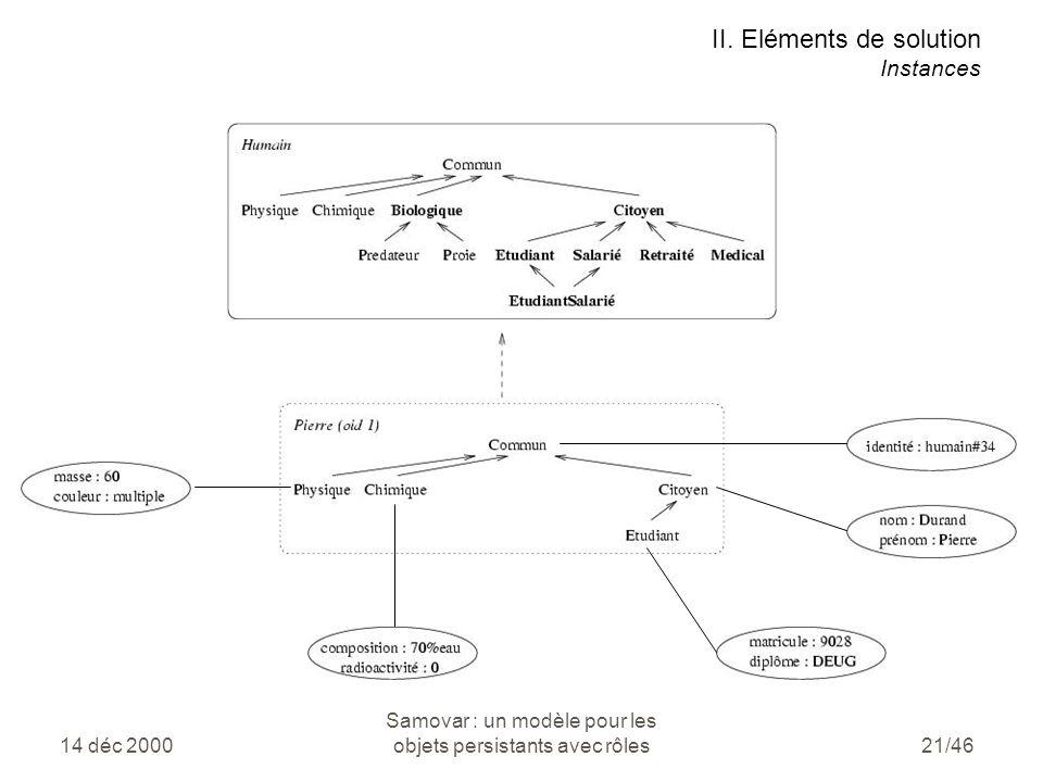 14 déc 2000 Samovar : un modèle pour les objets persistants avec rôles21/46 II.