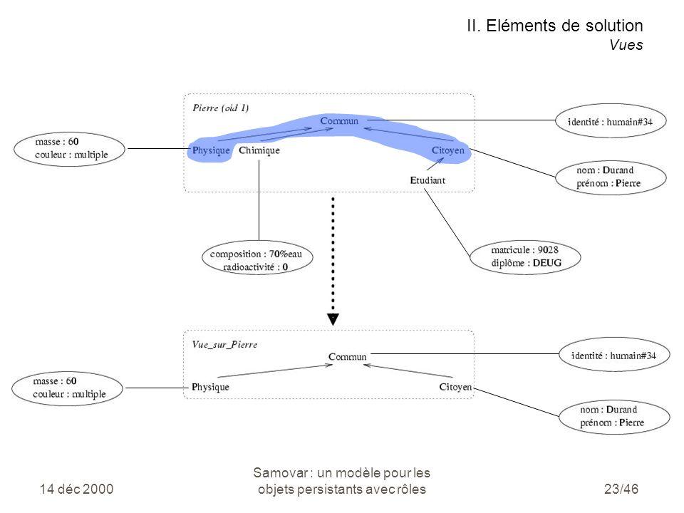 14 déc 2000 Samovar : un modèle pour les objets persistants avec rôles23/46 II.
