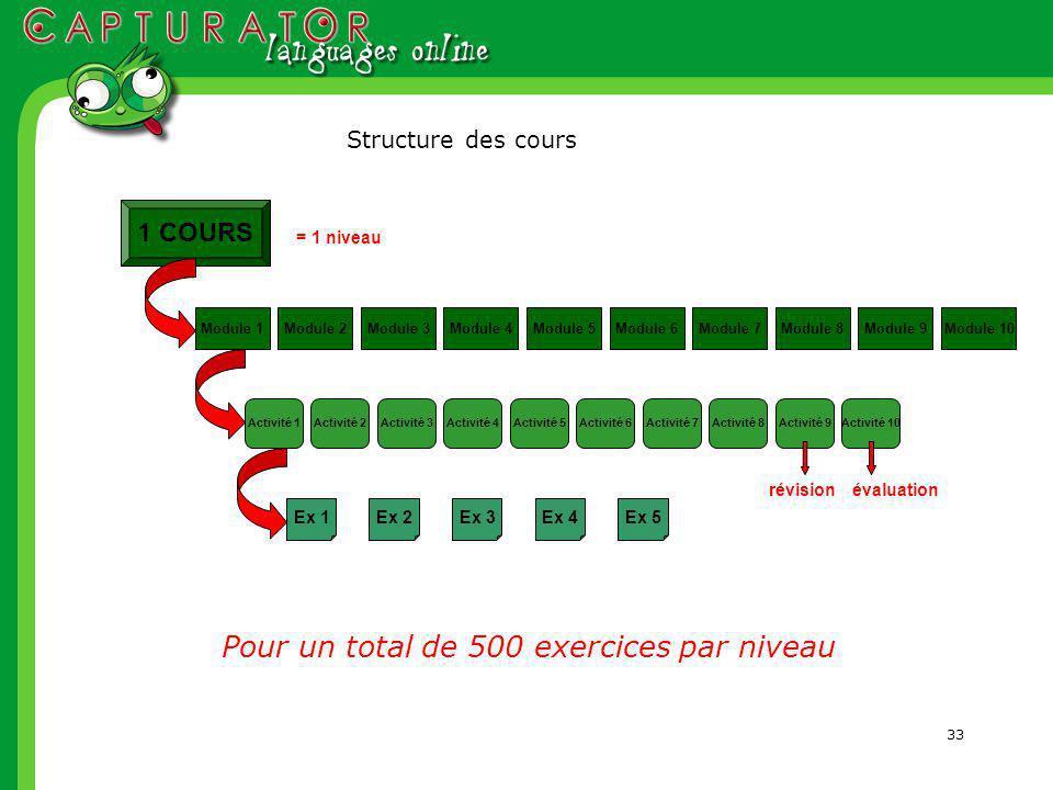 33 1 COURS Module 1Module 2Module 4Module 3Module 5Module 6Module 7Module 8Module 9Module 10 Activité 1Activité 2Activité 4Activité 3Activité 5Activité 6Activité 7Activité 8Activité 9Activité 10 Ex 1Ex 2Ex 3Ex 5Ex 4 Pour un total de 500 exercices par niveau révisionévaluation Structure des cours = 1 niveau