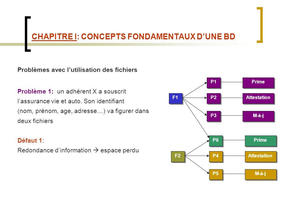 CHAPITRE I: CONCEPTS FONDAMENTAUX DUNE BD Problèmes avec lutilisation des fichiers Problème 1: un adhérent X a souscrit lassurance vie et auto.