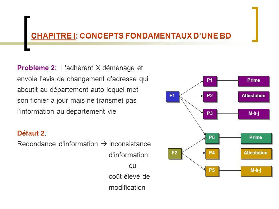 CHAPITRE I: CONCEPTS FONDAMENTAUX DUNE BD Problème 2: Ladhérent X déménage et envoie lavis de changement dadresse qui aboutit au département auto lequel met son fichier à jour mais ne transmet pas linformation au département vie Défaut 2: Redondance dinformation inconsistance dinformation ou coût élevé de modification F1 P1 P2 P3 Prime Attestation M-à-j F2 P6 P4 P5 Prime Attestation M-à-j