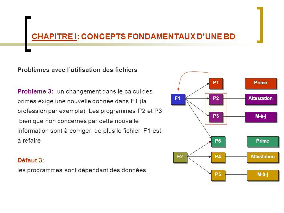 CHAPITRE I: CONCEPTS FONDAMENTAUX DUNE BD Problèmes avec lutilisation des fichiers Problème 3: un changement dans le calcul des primes exige une nouvelle donnée dans F1 (la profession par exemple).