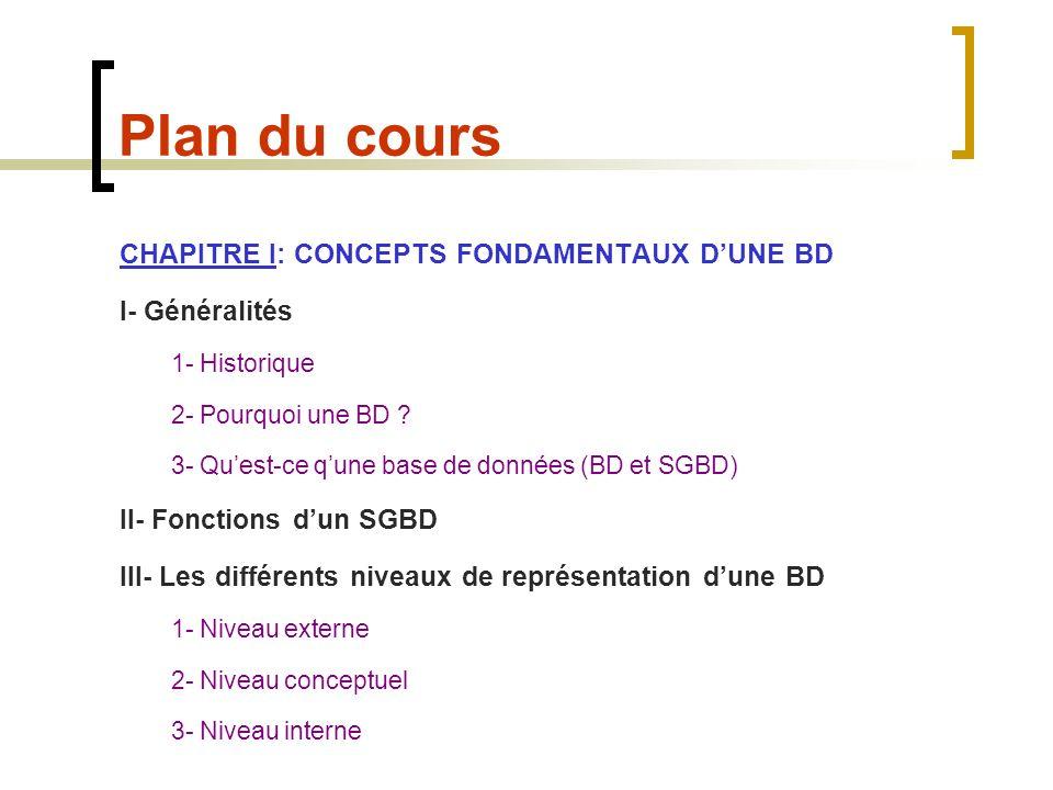 Plan du cours CHAPITRE II: La conception logique dune BD I- Le modèle conceptuel Liens-Entités II- Le modèle hiérarchique III- Le modèle relationnel IV- La méthode Merise 1- Modèle conceptuel de données (MCD) 2- Modèle logique de données (MLD) 3- Modèle physique de données (MPD) CHAPITRE II: Les langages de manipulation de donnée I- SQL Exercices dapplication sur MS Access