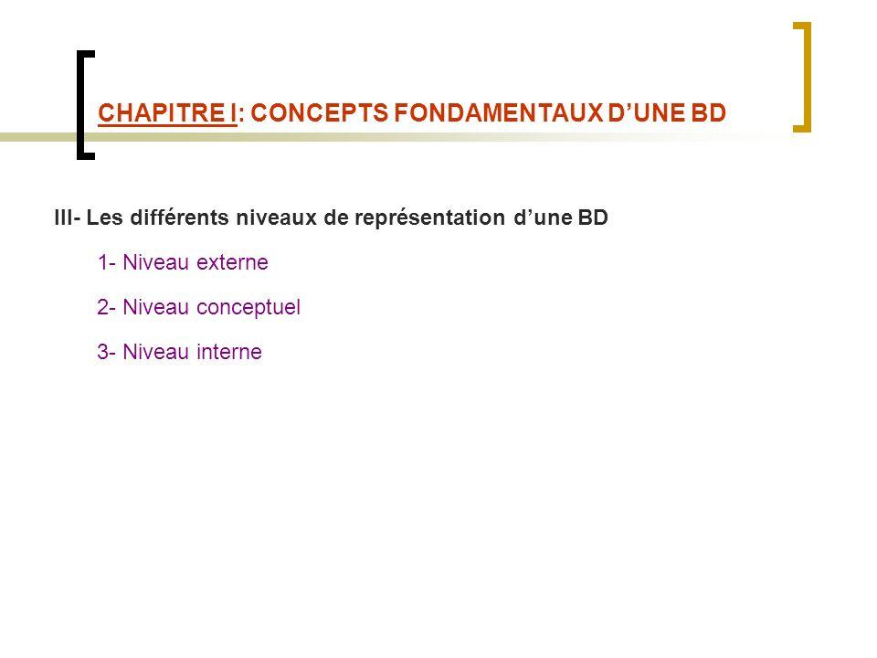 CHAPITRE I: CONCEPTS FONDAMENTAUX DUNE BD III- Les différents niveaux de représentation dune BD 1- Niveau externe 2- Niveau conceptuel 3- Niveau interne