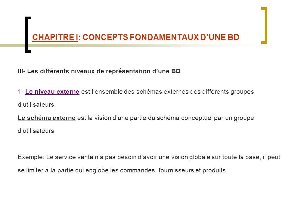 CHAPITRE I: CONCEPTS FONDAMENTAUX DUNE BD III- Les différents niveaux de représentation dune BD 1- Le niveau externe est lensemble des schémas externes des différents groupes dutilisateurs.