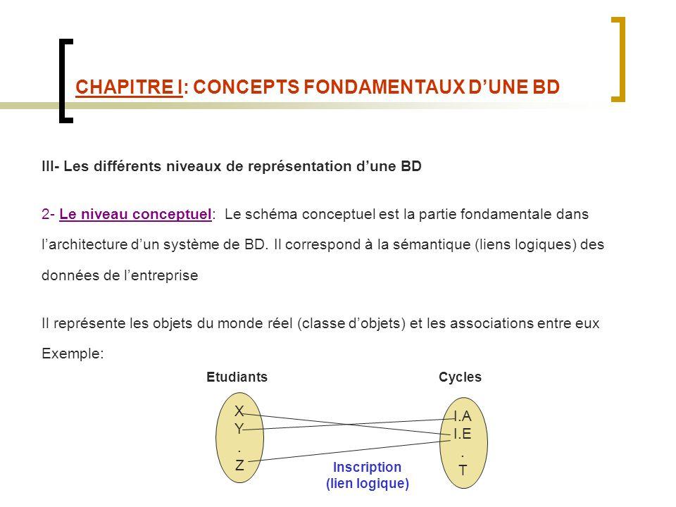 CHAPITRE I: CONCEPTS FONDAMENTAUX DUNE BD III- Les différents niveaux de représentation dune BD 2- Le niveau conceptuel: Le schéma conceptuel est la partie fondamentale dans larchitecture dun système de BD.