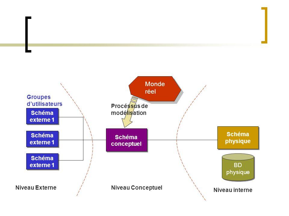 Schéma externe 1 Schéma conceptuel Schéma externe 1 Schéma physique BD physique Monde réel Procéssus de modélisation Niveau ExterneNiveau Conceptuel Niveau interne Groupes dutilisateurs