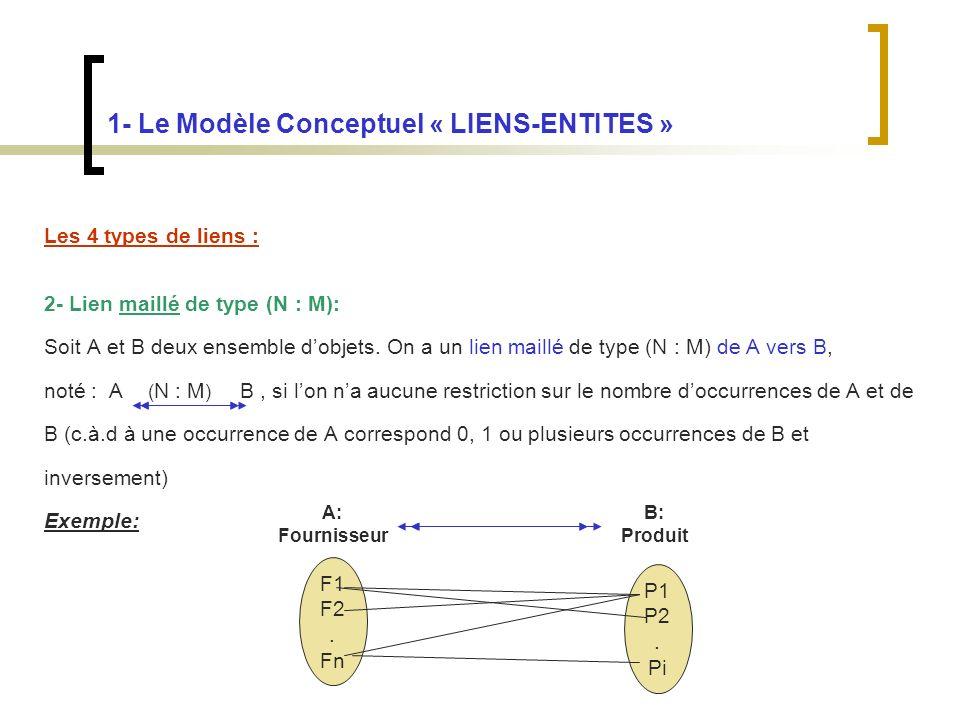 1- Le Modèle Conceptuel « LIENS-ENTITES » Les 4 types de liens : 2- Lien maillé de type (N : M): Soit A et B deux ensemble dobjets.