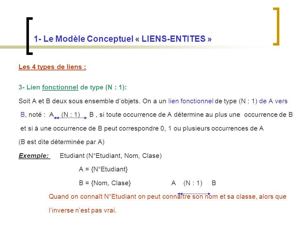 1- Le Modèle Conceptuel « LIENS-ENTITES » Les 4 types de liens : 3- Lien fonctionnel de type (N : 1): Soit A et B deux sous ensemble dobjets.