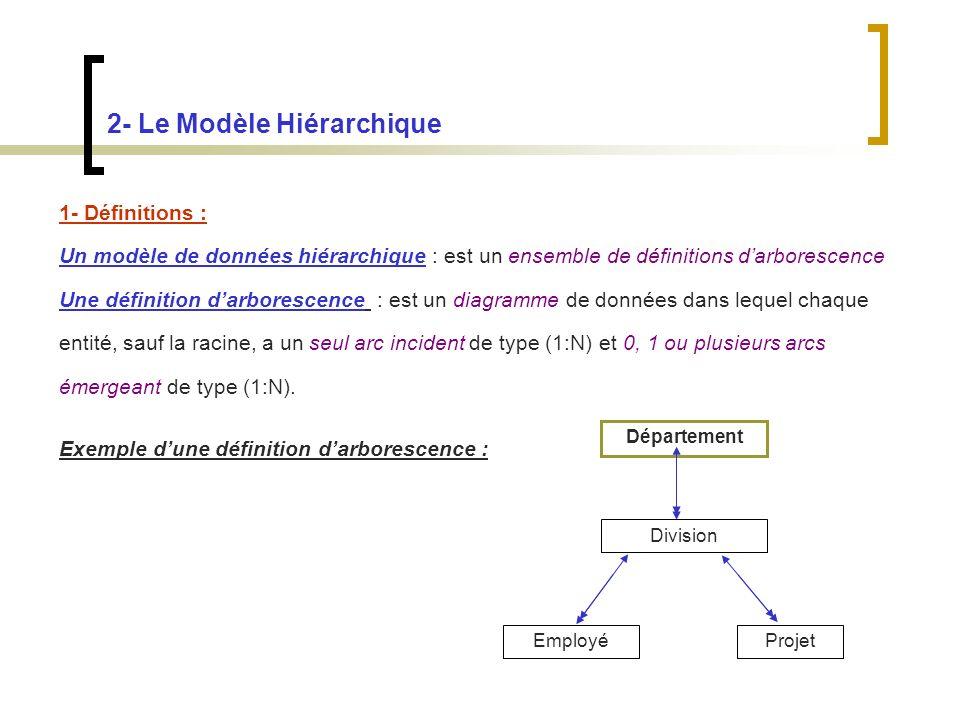 2- Le Modèle Hiérarchique 1- Définitions : Un modèle de données hiérarchique : est un ensemble de définitions darborescence Une définition darborescence : est un diagramme de données dans lequel chaque entité, sauf la racine, a un seul arc incident de type (1:N) et 0, 1 ou plusieurs arcs émergeant de type (1:N).