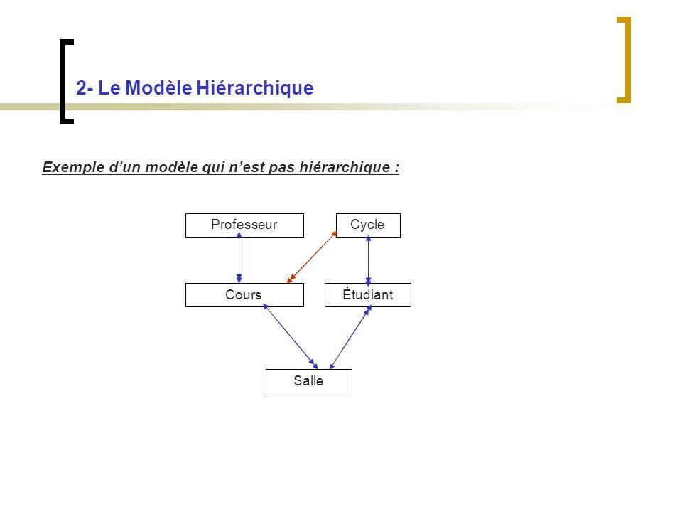 2- Le Modèle Hiérarchique Exemple dun modèle qui nest pas hiérarchique : Professeur Cours Salle Étudiant Cycle