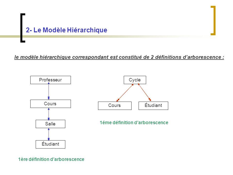 2- Le Modèle Hiérarchique le modèle hiérarchique correspondant est constitué de 2 définitions darborescence : Professeur Cours Salle Étudiant CoursÉtudiant Cycle 1ère définition darborescence 1éme définition darborescence