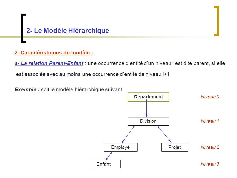 2- Le Modèle Hiérarchique 2- Caractéristiques du modèle : a- La relation Parent-Enfant : une occurrence dentité dun niveau i est dite parent, si elle est associée avec au moins une occurrence dentité de niveau i+1 Exemple : soit le modèle hiérarchique suivant Département Division EmployéProjet Enfant Niveau 0 Niveau 1 Niveau 2 Niveau 3