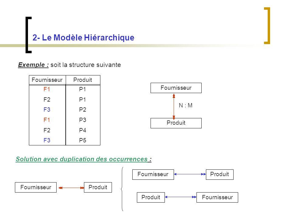2- Le Modèle Hiérarchique Exemple : soit la structure suivante Fournisseur Produit FournisseurProduit F1 F2 F3 F1 F2 F3 P1 P2 P3 P4 P5 N : M Solution avec duplication des occurrences : FournisseurProduit FournisseurProduit FournisseurProduit