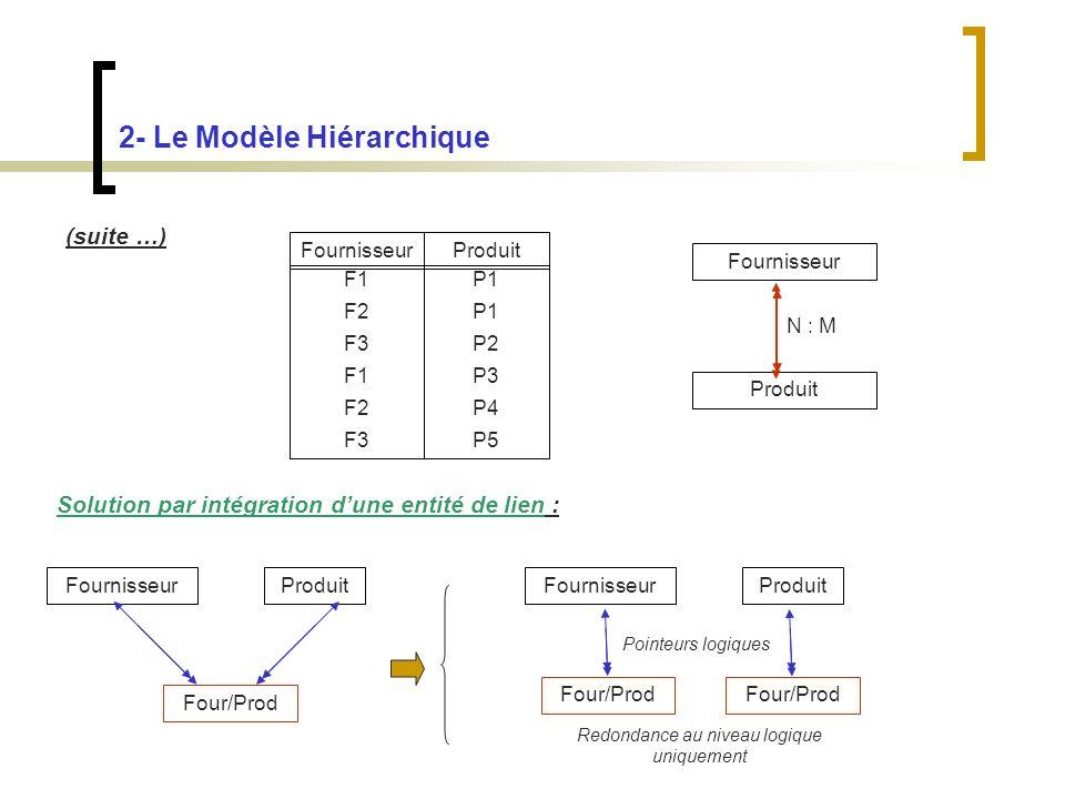 2- Le Modèle Hiérarchique (suite …) Fournisseur Produit FournisseurProduit F1 F2 F3 F1 F2 F3 P1 P2 P3 P4 P5 N : M Solution par intégration dune entité de lien : FournisseurProduit Four/Prod FournisseurProduit Four/Prod Pointeurs logiques Redondance au niveau logique uniquement