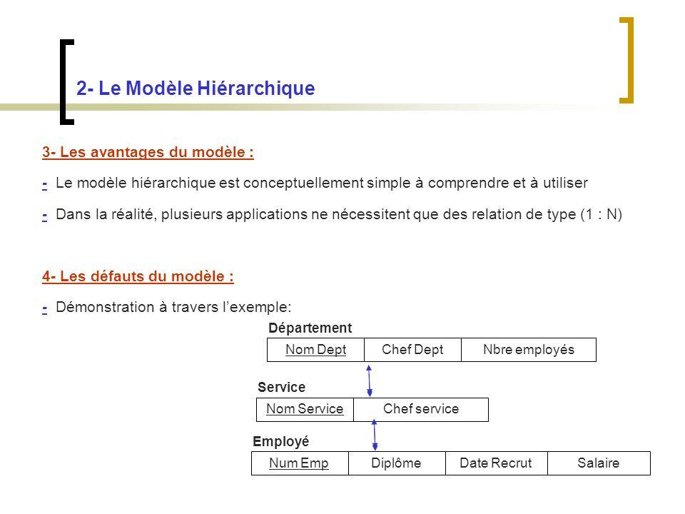2- Le Modèle Hiérarchique 3- Les avantages du modèle : - Le modèle hiérarchique est conceptuellement simple à comprendre et à utiliser - Dans la réalité, plusieurs applications ne nécessitent que des relation de type (1 : N) 4- Les défauts du modèle : - Démonstration à travers lexemple: Nom Dept Chef DeptNbre employés Nom ServiceChef service Num EmpDiplômeDate RecrutSalaire Département Service Employé
