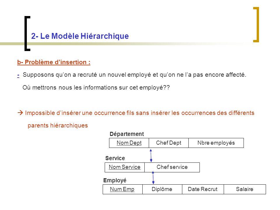 2- Le Modèle Hiérarchique b- Problème dinsertion : - Supposons quon a recruté un nouvel employé et quon ne la pas encore affecté.