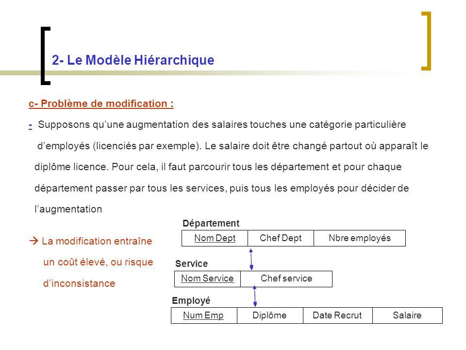 2- Le Modèle Hiérarchique c- Problème de modification : - Supposons quune augmentation des salaires touches une catégorie particulière demployés (licenciés par exemple).