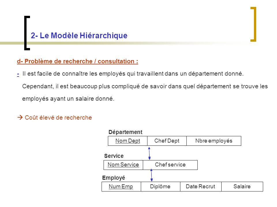 2- Le Modèle Hiérarchique d- Problème de recherche / consultation : - Il est facile de connaître les employés qui travaillent dans un département donné.
