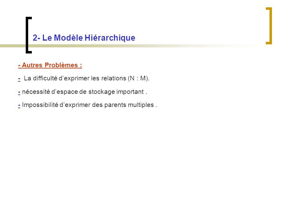 2- Le Modèle Hiérarchique - Autres Problèmes : - La difficulté dexprimer les relations (N : M).