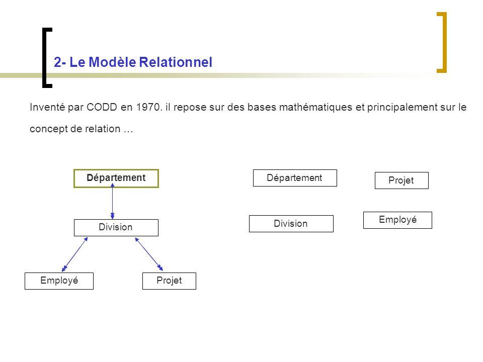 2- Le Modèle Relationnel Inventé par CODD en 1970.