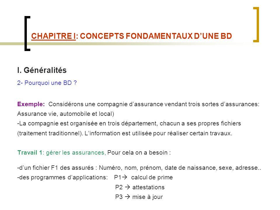 CHAPITRE I: CONCEPTS FONDAMENTAUX DUNE BD II.Fonctions dun SGBD 2.