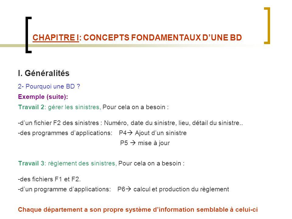 CHAPITRE I: CONCEPTS FONDAMENTAUX DUNE BD I.Généralités 2- Pourquoi une BD .