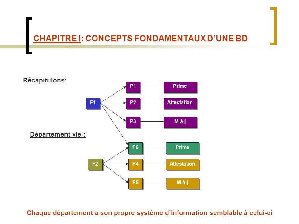 CHAPITRE I: CONCEPTS FONDAMENTAUX DUNE BD Récapitulons: Département vie : Chaque département a son propre système dinformation semblable à celui-ci F1 P1 P2 P3 Prime Attestation M-à-j F2 P6 P4 P5 Prime Attestation M-à-j
