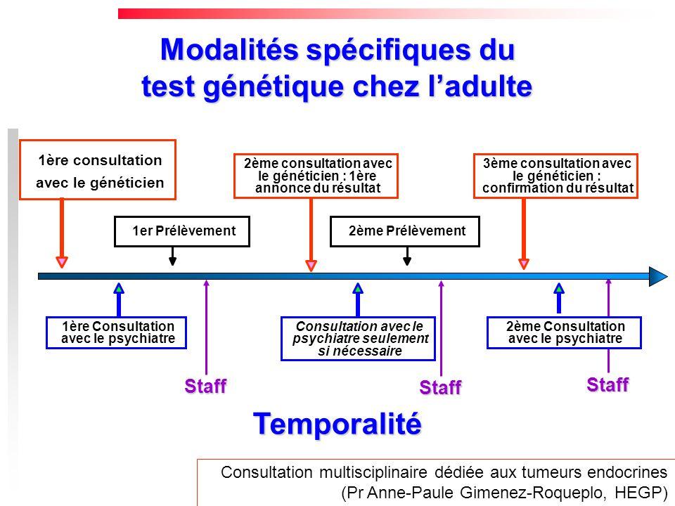 Modalités spécifiques du test génétique chez ladulte 1ère consultation avec le généticien 1er Prélèvement2ème Prélèvement 2ème consultation avec le gé