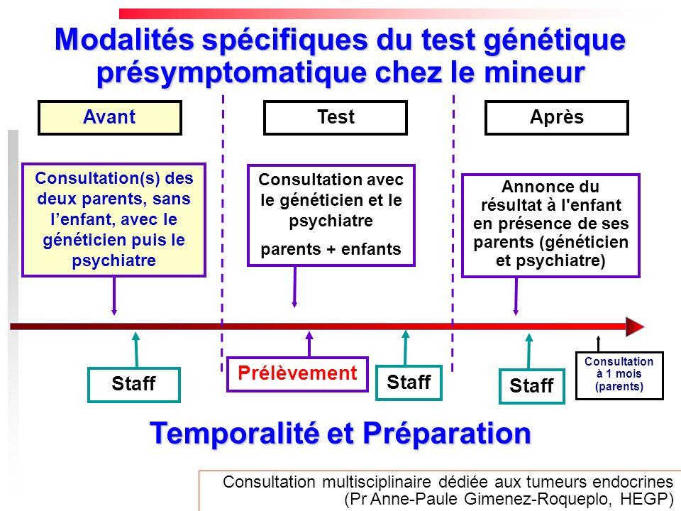 Avant Consultation(s) des deux parents, sans lenfant, avec le généticien puis le psychiatre Staff Annonce du résultat à l'enfant en présence de ses pa