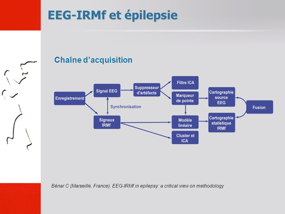 EEG-IRMf et épilepsie Bénar C (Marseille, France), EEG-IRMf in epilepsy: a critical view on methodology Chaîne dacquisition