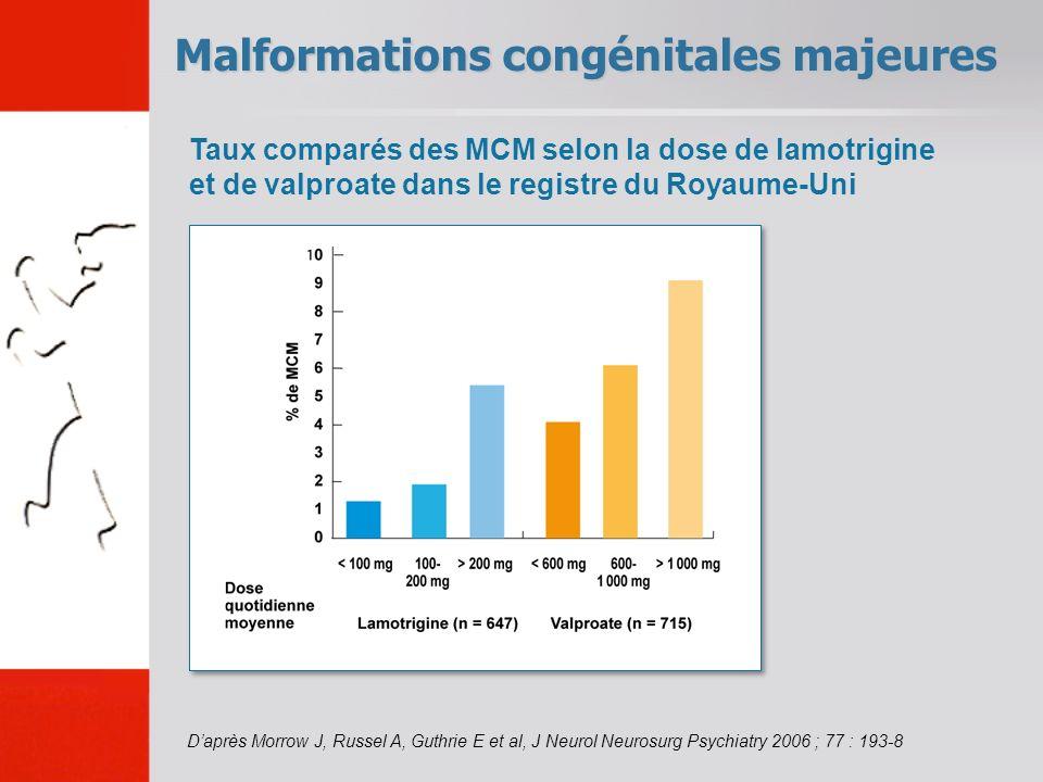 Malformations congénitales majeures Daprès Morrow J, Russel A, Guthrie E et al, J Neurol Neurosurg Psychiatry 2006 ; 77 : 193-8 Taux comparés des MCM