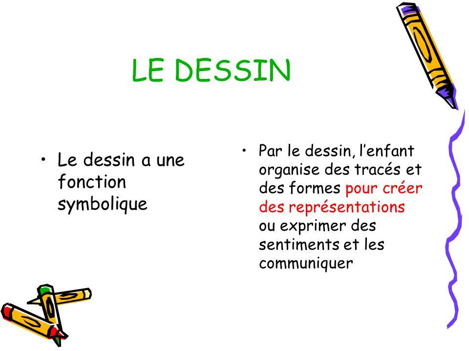 LE DESSIN Le dessin a une fonction symbolique Par le dessin, lenfant organise des tracés et des formes pour créer des représentations ou exprimer des