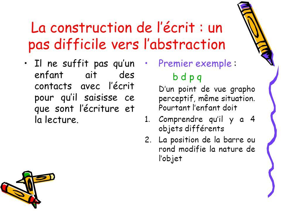 La construction de lécrit : un pas difficile vers labstraction Il ne suffit pas quun enfant ait des contacts avec lécrit pour quil saisisse ce que son
