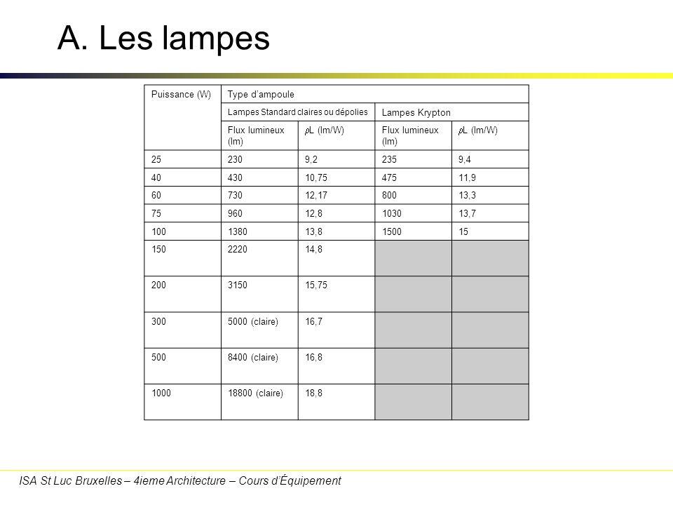 ISA St Luc Bruxelles – 4ieme Architecture – Cours dÉquipement A. Les lampes Puissance (W)Type dampoule Lampes Standard claires ou dépolies Lampes Kryp