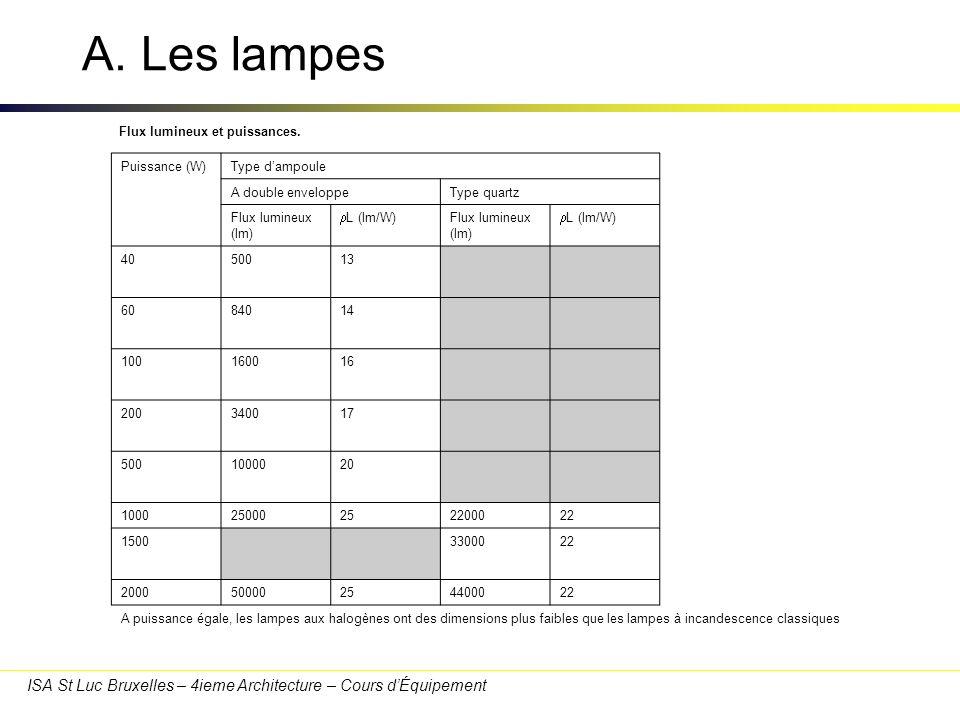 ISA St Luc Bruxelles – 4ieme Architecture – Cours dÉquipement A. Les lampes Flux lumineux et puissances. Puissance (W)Type dampoule A double enveloppe