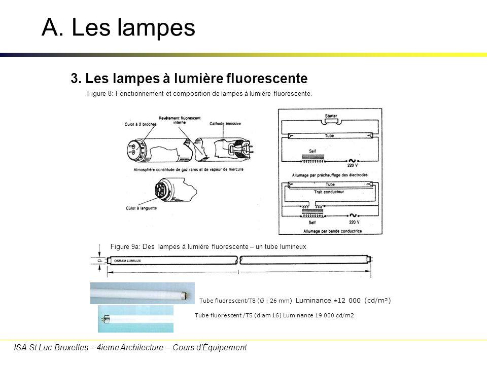 ISA St Luc Bruxelles – 4ieme Architecture – Cours dÉquipement A. Les lampes Figure 8: Fonctionnement et composition de lampes à lumière fluorescente.