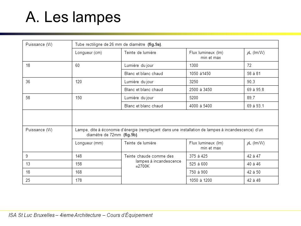 ISA St Luc Bruxelles – 4ieme Architecture – Cours dÉquipement A. Les lampes Puissance (W)Tube rectiligne de 26 mm de diamètre (fig.9a). Longueur (cm)T