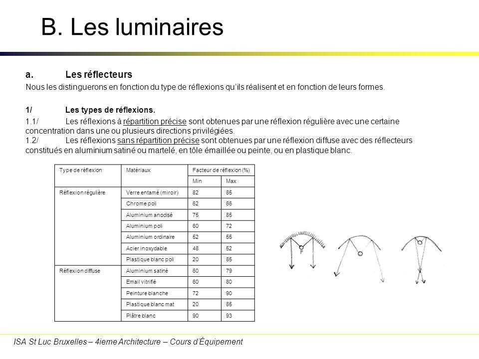 ISA St Luc Bruxelles – 4ieme Architecture – Cours dÉquipement B. Les luminaires a.Les réflecteurs Nous les distinguerons en fonction du type de réflex