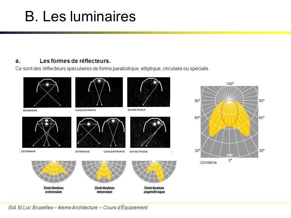 ISA St Luc Bruxelles – 4ieme Architecture – Cours dÉquipement B. Les luminaires a.Les formes de réflecteurs. Ce sont des réflecteurs spéculaires de fo