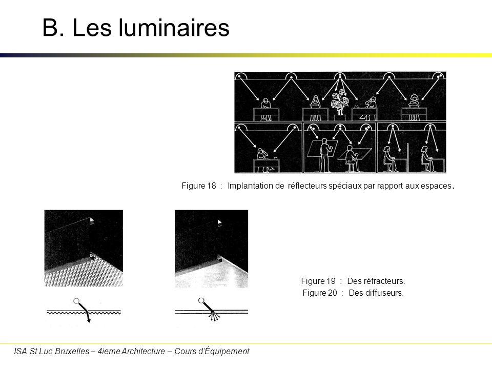 ISA St Luc Bruxelles – 4ieme Architecture – Cours dÉquipement B. Les luminaires Figure 18 : Implantation de réflecteurs spéciaux par rapport aux espac