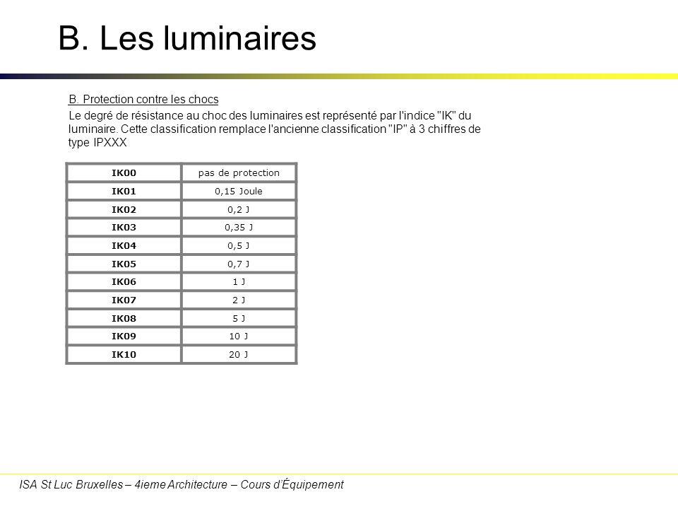 ISA St Luc Bruxelles – 4ieme Architecture – Cours dÉquipement B. Les luminaires IK00pas de protection IK010,15 Joule IK020,2 J IK030,35 J IK040,5 J IK