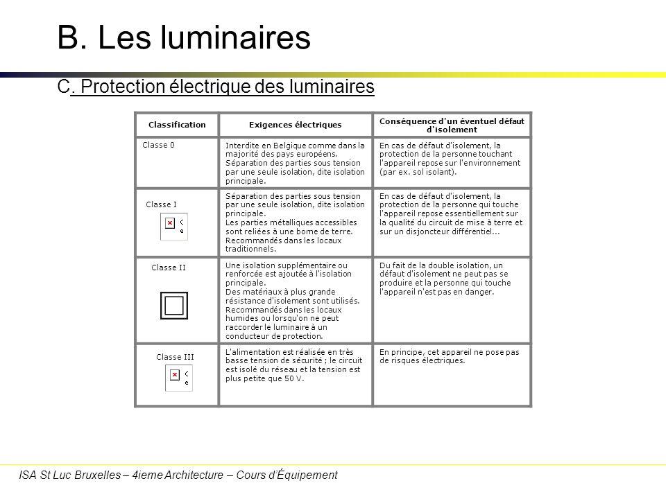 ISA St Luc Bruxelles – 4ieme Architecture – Cours dÉquipement ClassificationExigences électriques Conséquence d'un éventuel défaut d'isolement Classe