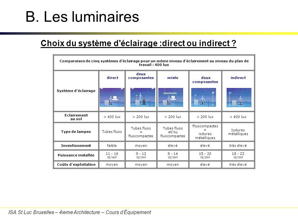 ISA St Luc Bruxelles – 4ieme Architecture – Cours dÉquipement B. Les luminaires Comparaison de cinq systèmes d'éclairage pour un même niveau d'éclaire