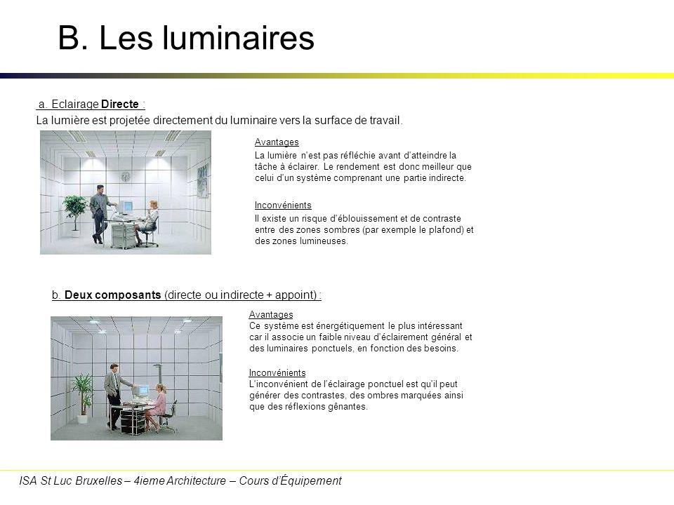 ISA St Luc Bruxelles – 4ieme Architecture – Cours dÉquipement B. Les luminaires a. Eclairage Directe : La lumière est projetée directement du luminair