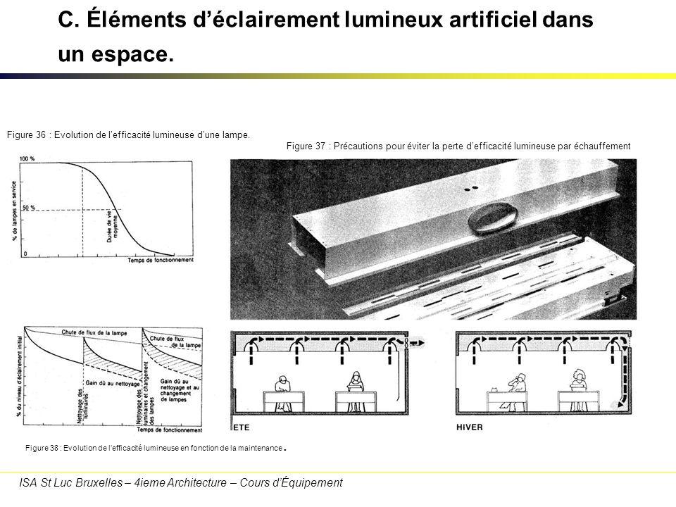 ISA St Luc Bruxelles – 4ieme Architecture – Cours dÉquipement C. Éléments déclairement lumineux artificiel dans un espace. Figure 36 : Evolution de le