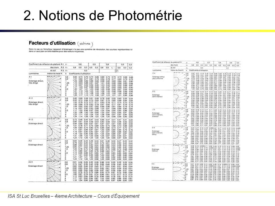 ISA St Luc Bruxelles – 4ieme Architecture – Cours dÉquipement 2. Notions de Photométrie