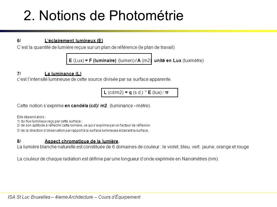 ISA St Luc Bruxelles – 4ieme Architecture – Cours dÉquipement 2. Notions de Photométrie 6/Léclairement lumineux (E) Cest la quantité de lumière reçue