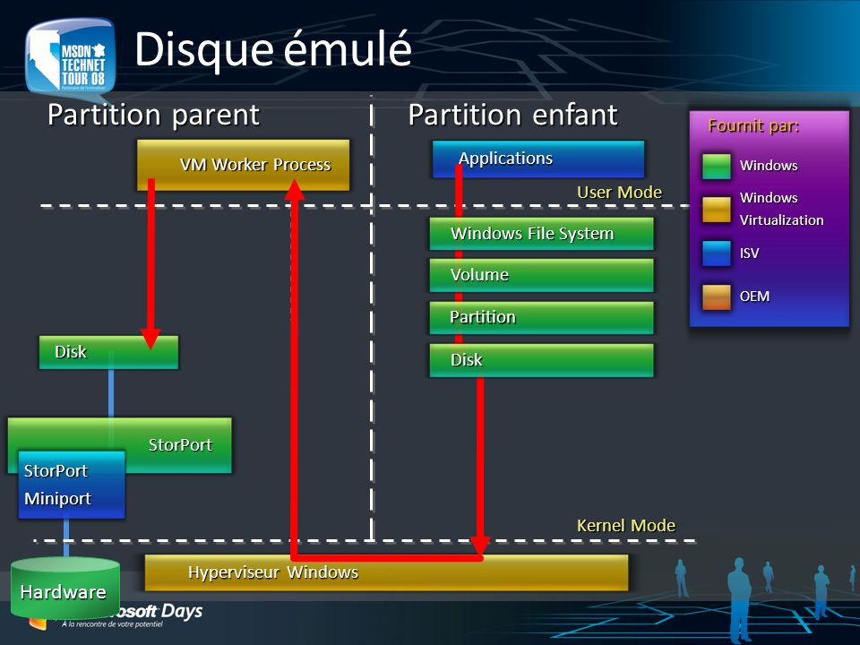 Disque émulé Partition parent Partition enfant Kernel Mode User Mode Hyperviseur Windows Applications Fournit par: Windows ISV OEM WindowsVirtualizati